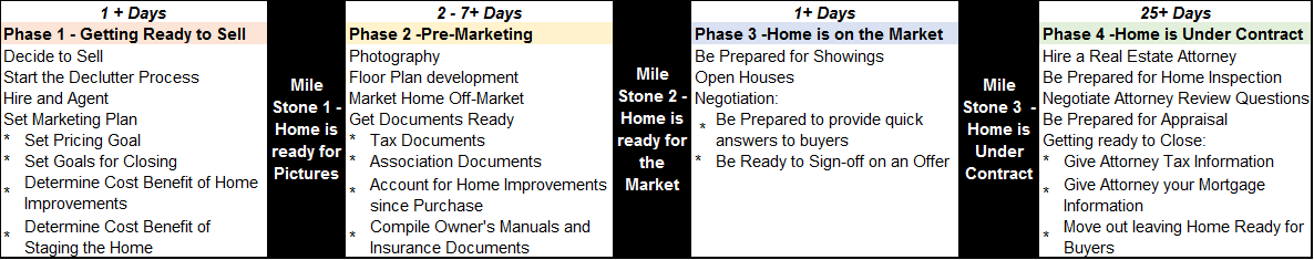 Sellers-Time-Line