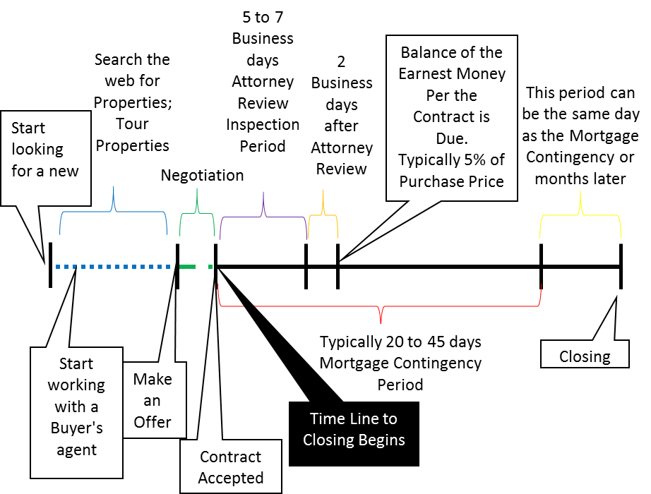 buyers time line